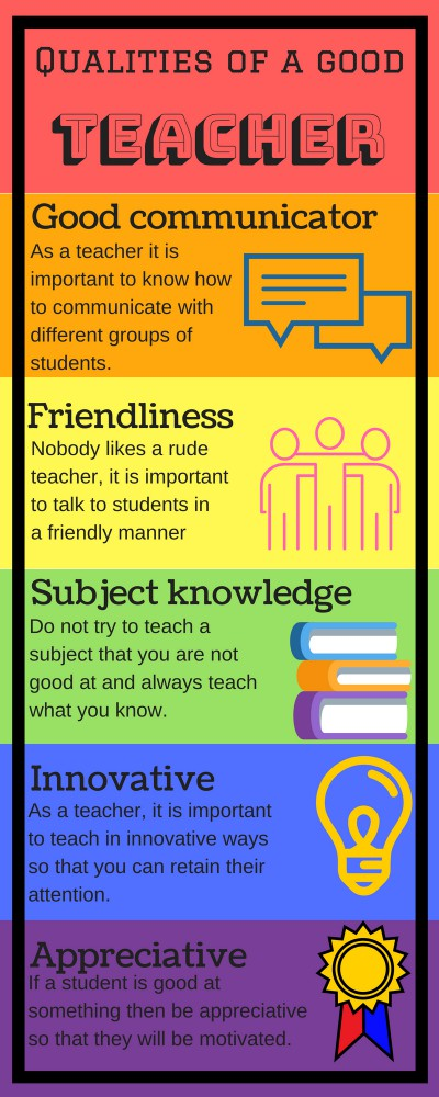 Requirements for Teaching