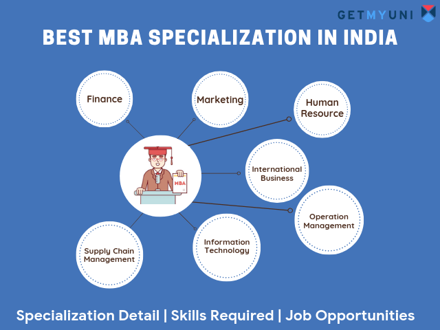 Best MBA Specialization in India