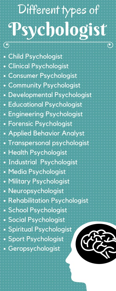 Psychology Career in India
