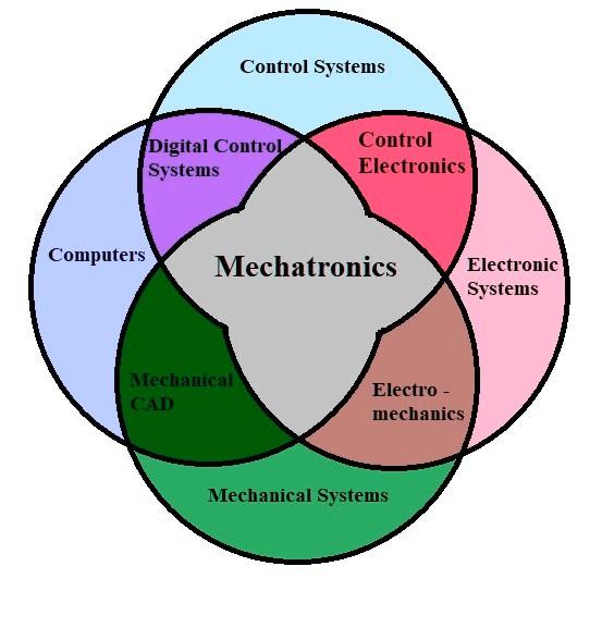 Mechatronics Engineering