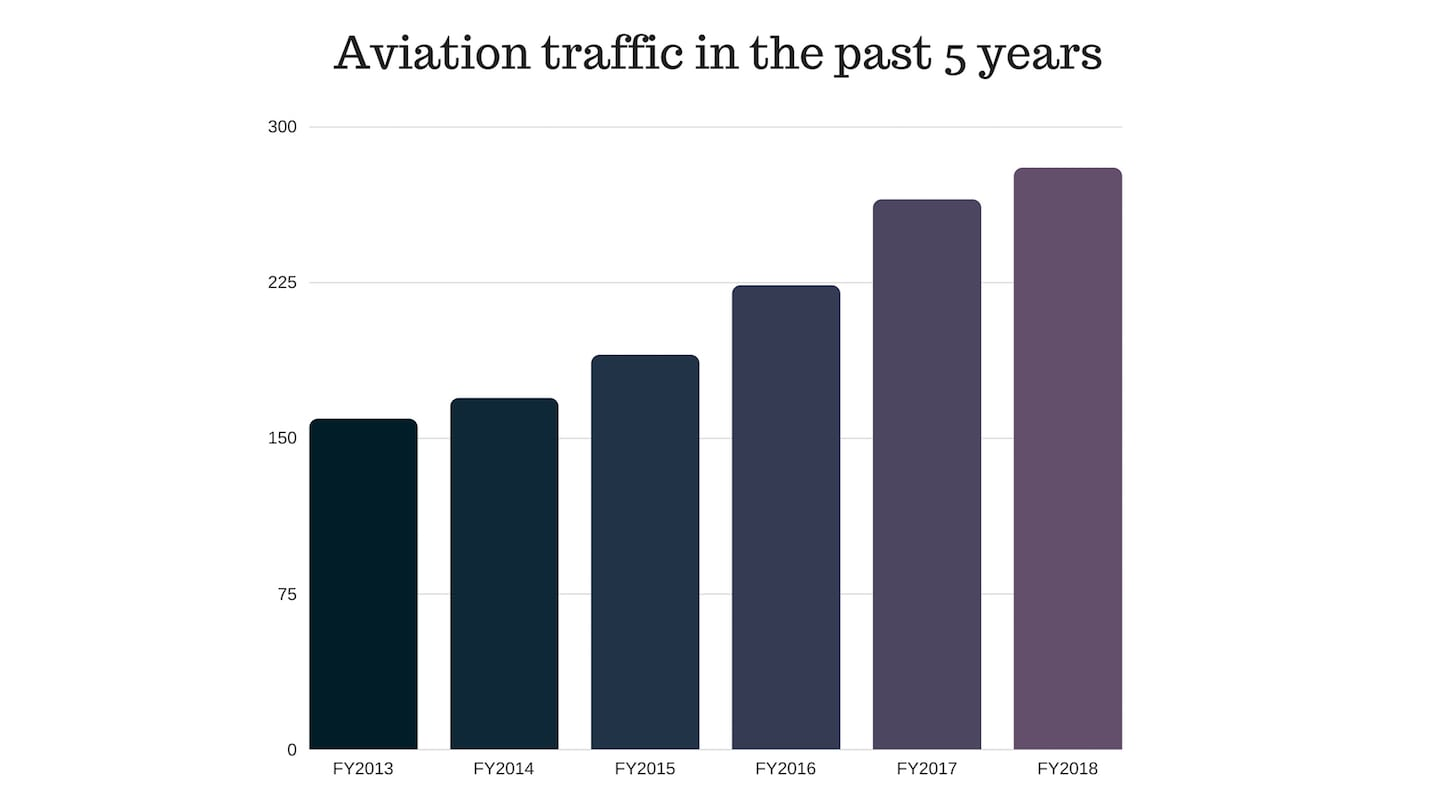 Demand for aviation in India