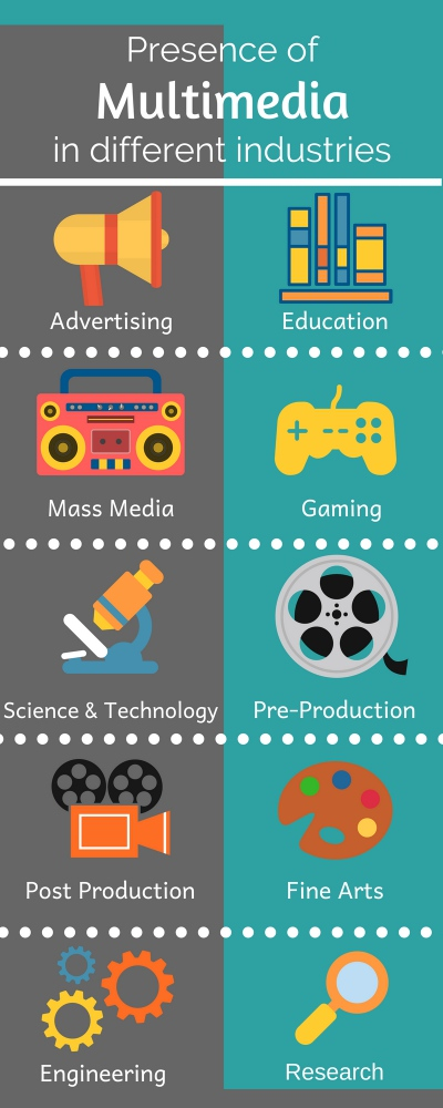 Role of multimedia course in various industry