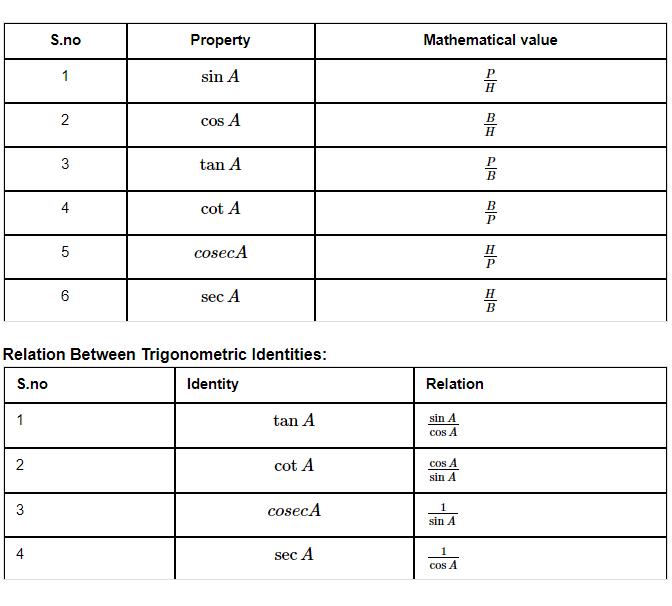 The trigonometric properties in Trigonometry formulas for class 11th