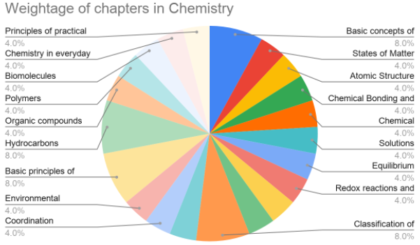 Weightage of chapters in chemistry