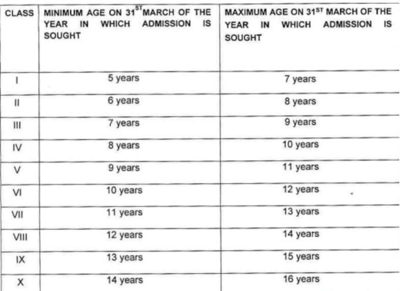 Kendriya Vidyalaya Admission Age Criteria