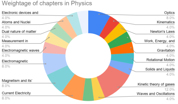 Weightage of chapters in Physics