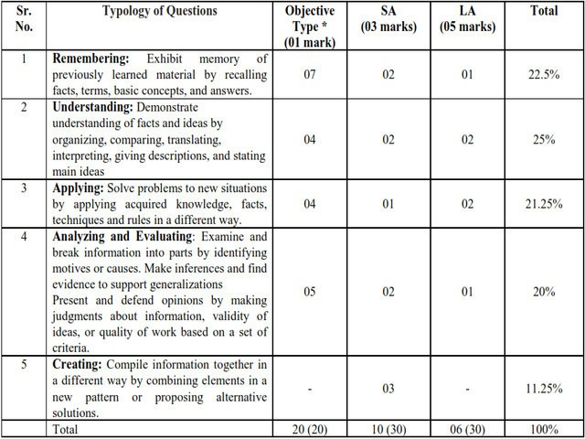 Pattern of CBSE Class 9 Syllabus