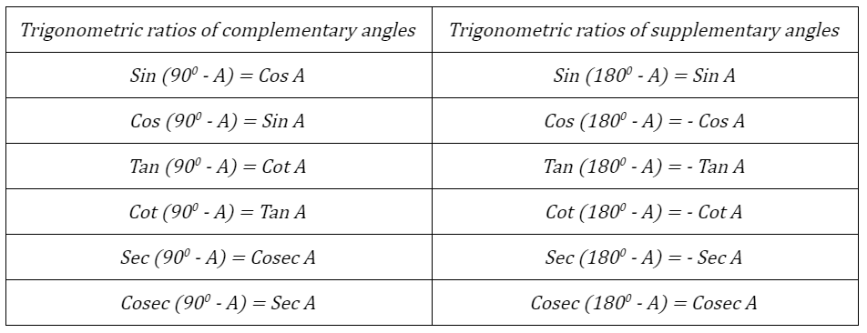 Trigonometry Formula for Complementary and Supplementary Angles