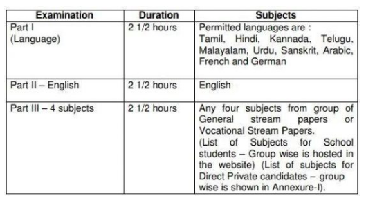 Tamil Nadu 11th Examination