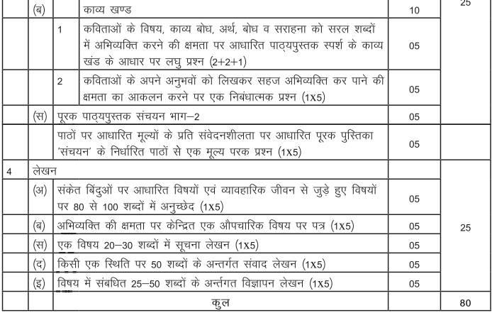 CBSE Class 10th Board Hindi Syllabus B