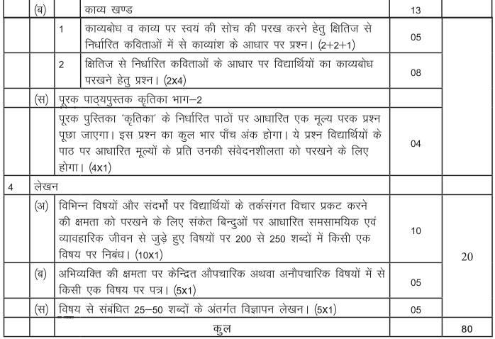 CBSE Class 10th Hindi Syllabus A