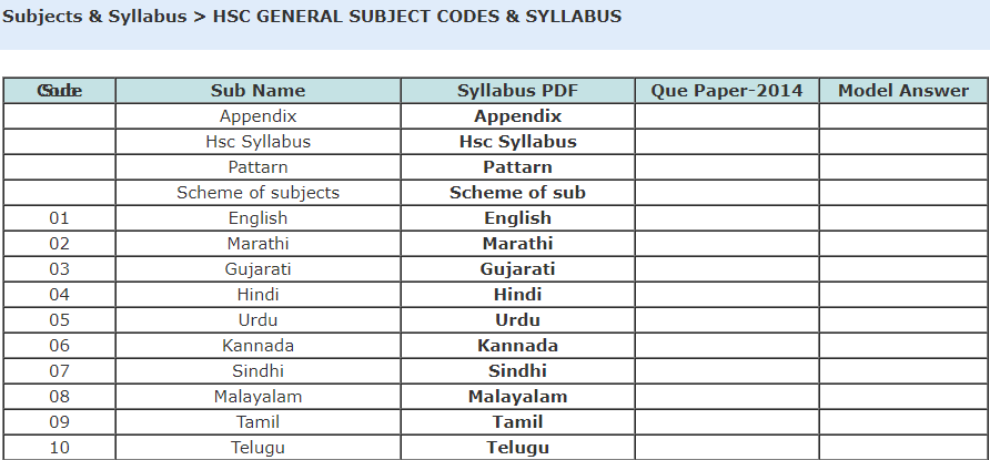 Maharashtra Board HSC/12th Syllabus 2019 | MSBSHSE 12th