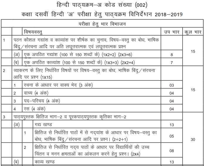 CBSE 10th Board Hindi Syllabus A