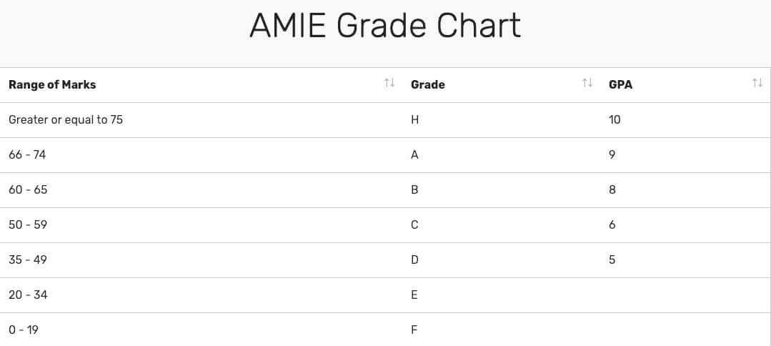AMIE Grade Card