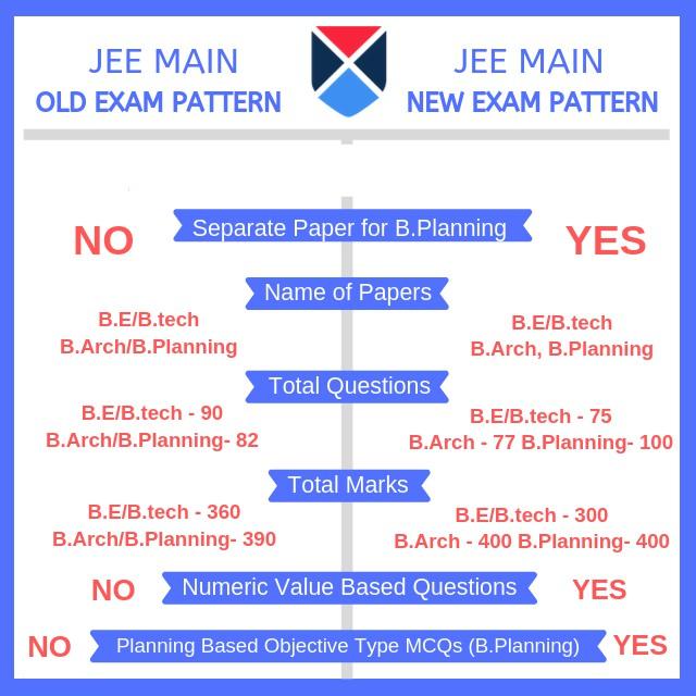 JEE Main Updated Exam Pattern