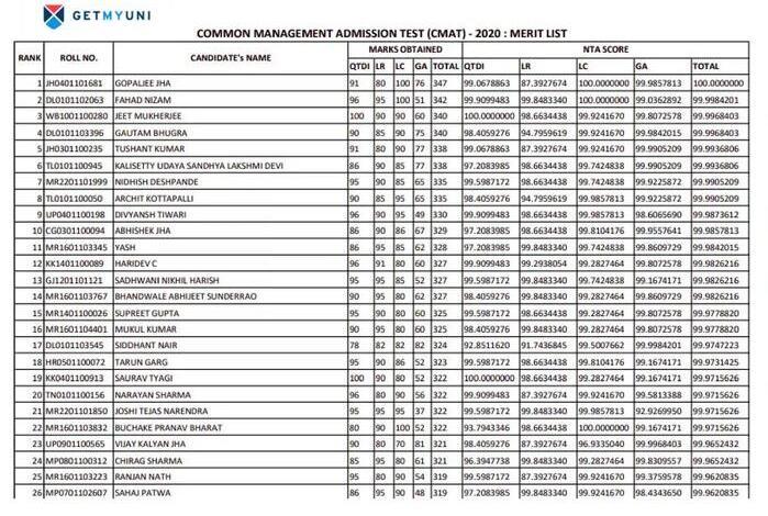 CMAT Merit List 2020